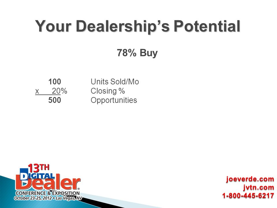 Your Dealership's Potential
