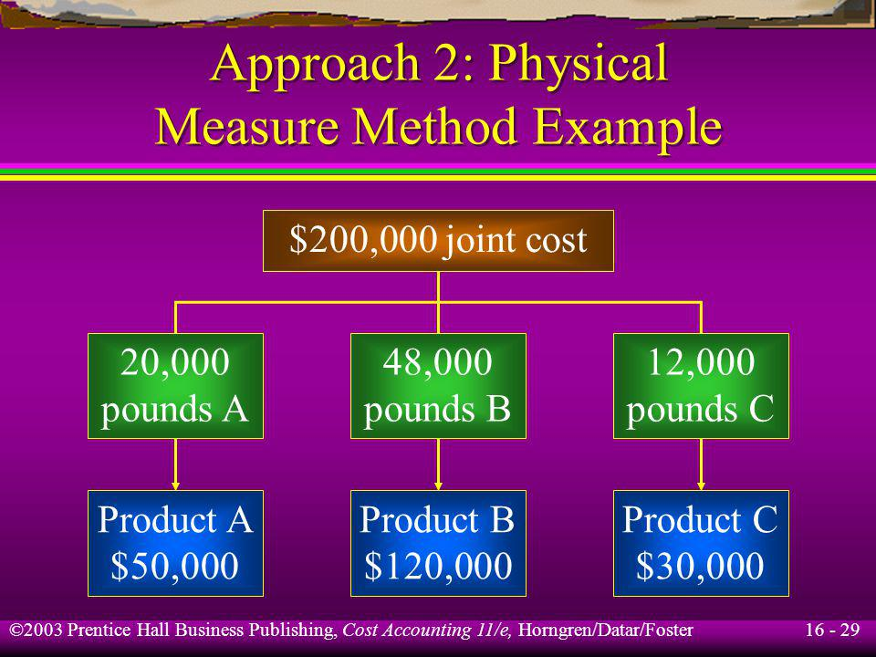 Approach 2: Physical Measure Method Example