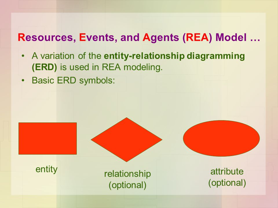 the rea data model resources events agents based on ppt download. Black Bedroom Furniture Sets. Home Design Ideas