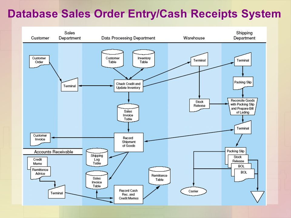 Database Sales Order Entry/Cash Receipts System
