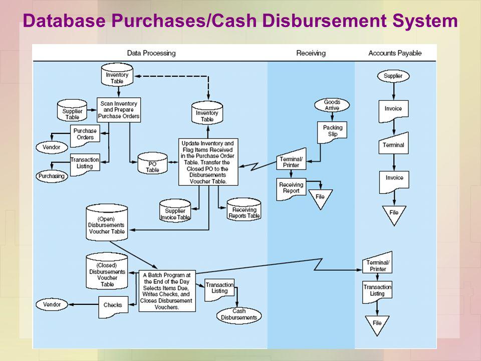 Database Purchases/Cash Disbursement System
