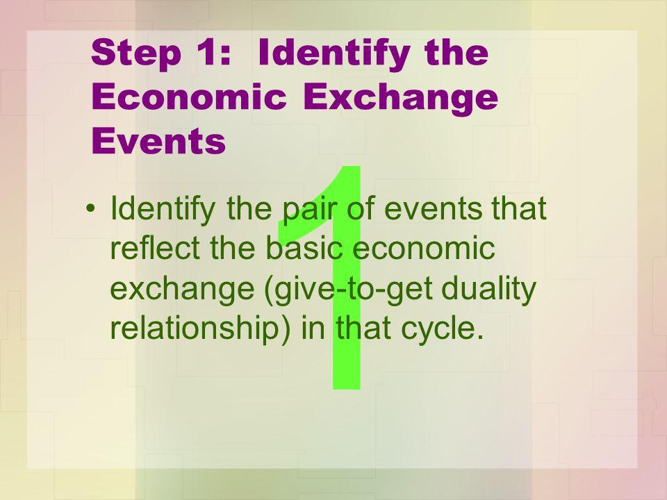 Step 1: Identify the Economic Exchange Events