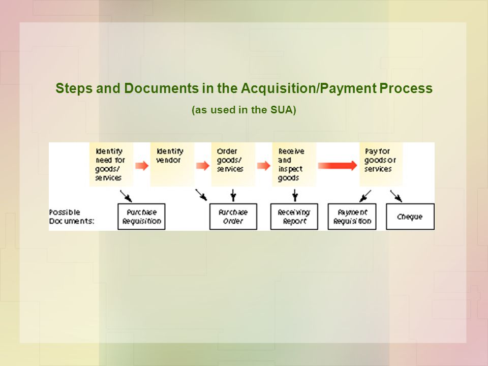 Steps and Documents in the Acquisition/Payment Process