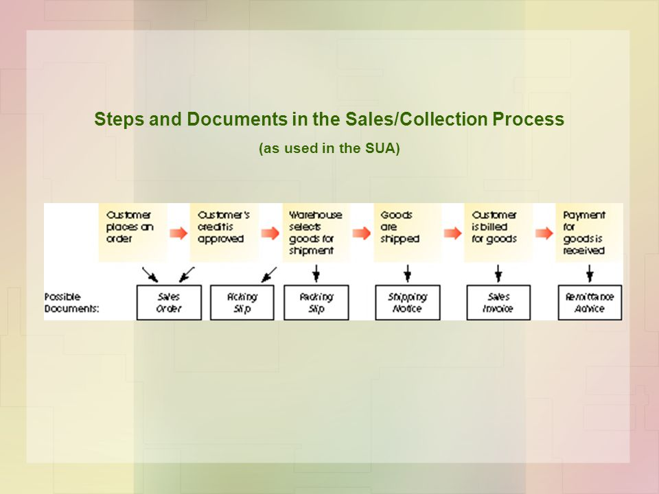 Steps and Documents in the Sales/Collection Process