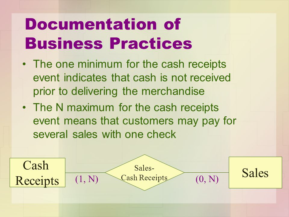 Documentation of Business Practices