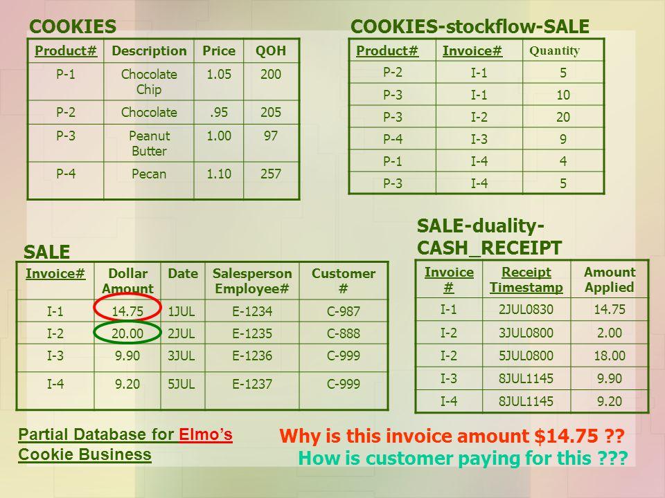 COOKIES-stockflow-SALE