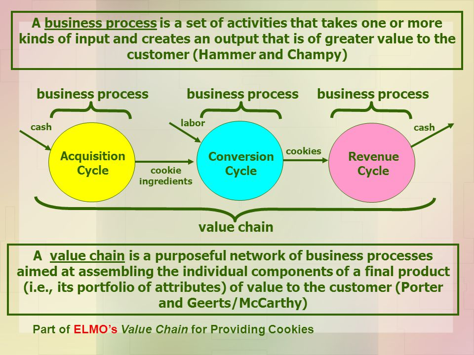 A business process is a set of activities that takes one or more kinds of input and creates an output that is of greater value to the customer (Hammer and Champy)