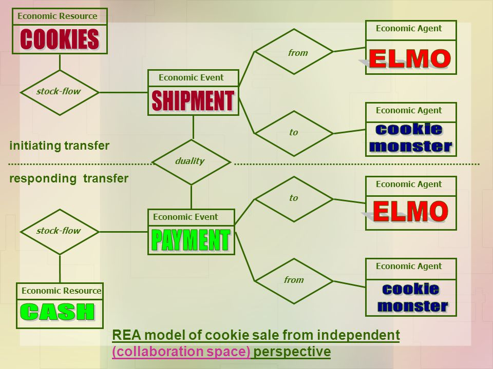 COOKIES ELMO SHIPMENT ELMO CASH cookie monster cookie monster