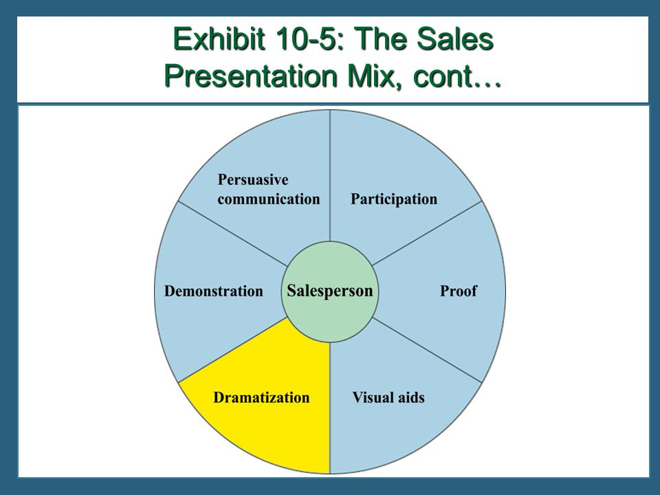 Exhibit 10-5: The Sales Presentation Mix, cont…