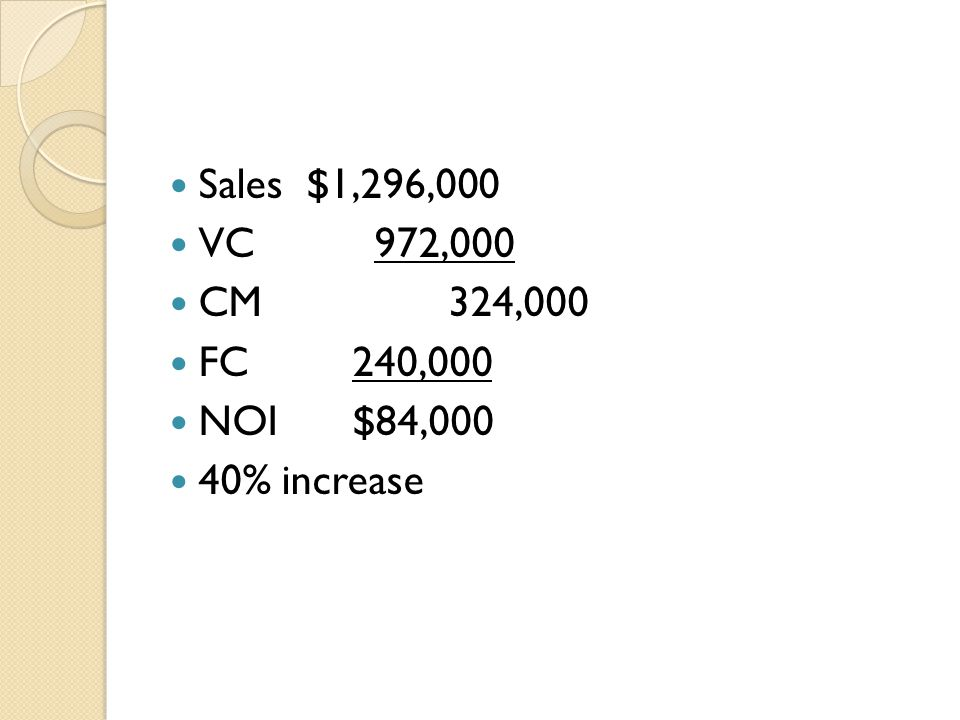Sales $1,296,000 VC 972,000 CM 324,000 FC 240,000 NOI $84,000 40% increase