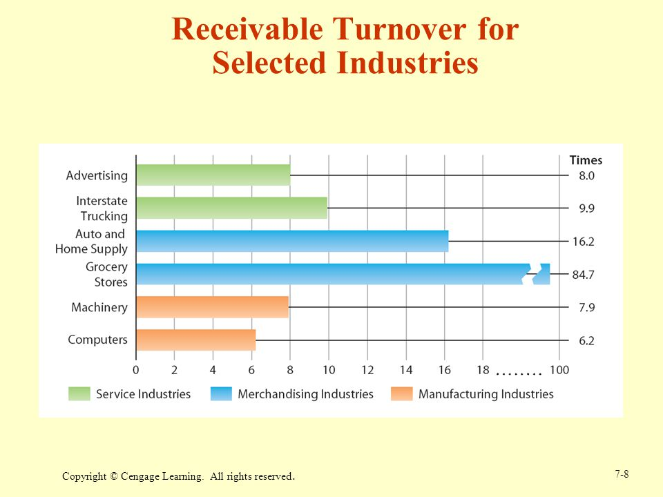 Receivable Turnover for Selected Industries