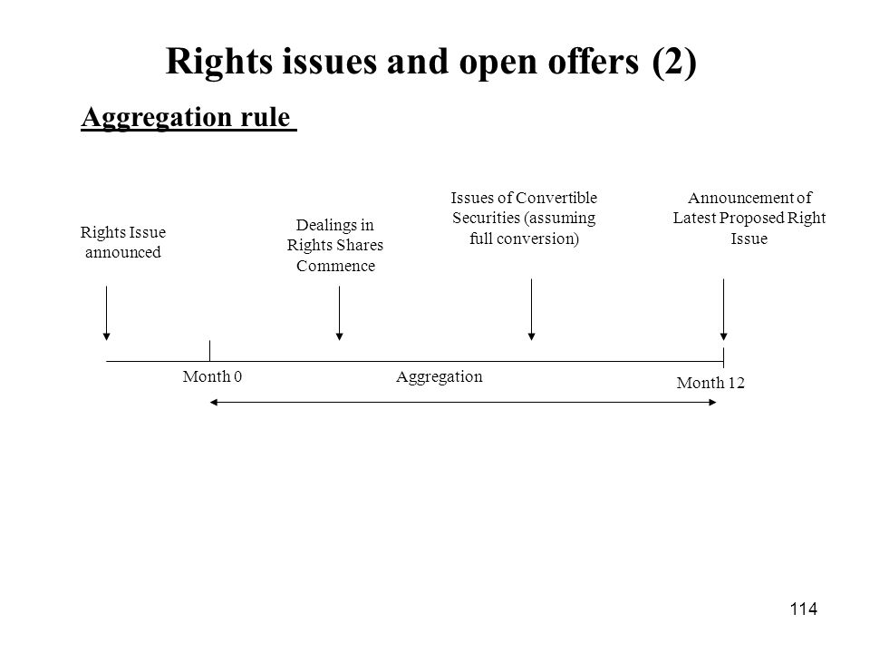 Rights issues and open offers (2)