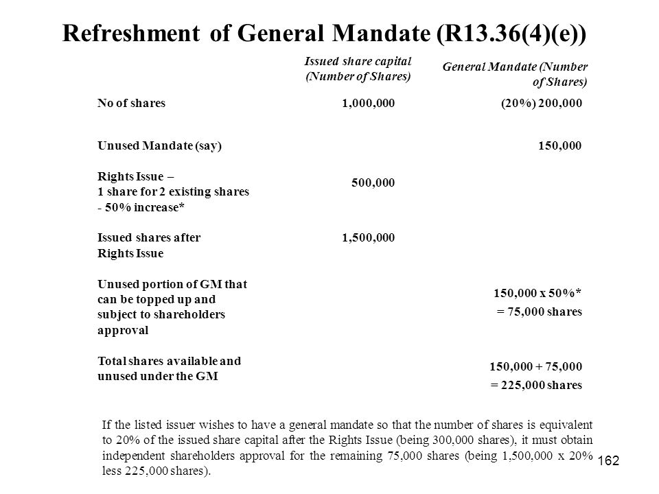 Refreshment of General Mandate (R13.36(4)(e))