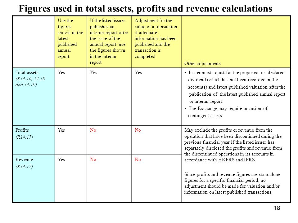 Figures used in total assets, profits and revenue calculations