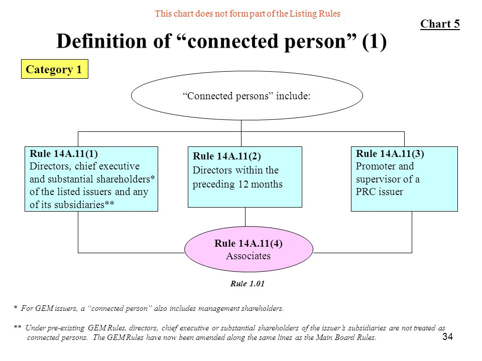 Definition of connected person (1)
