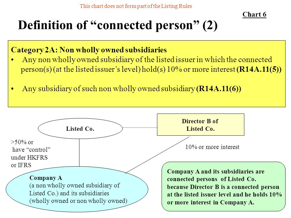 Definition of connected person (2)
