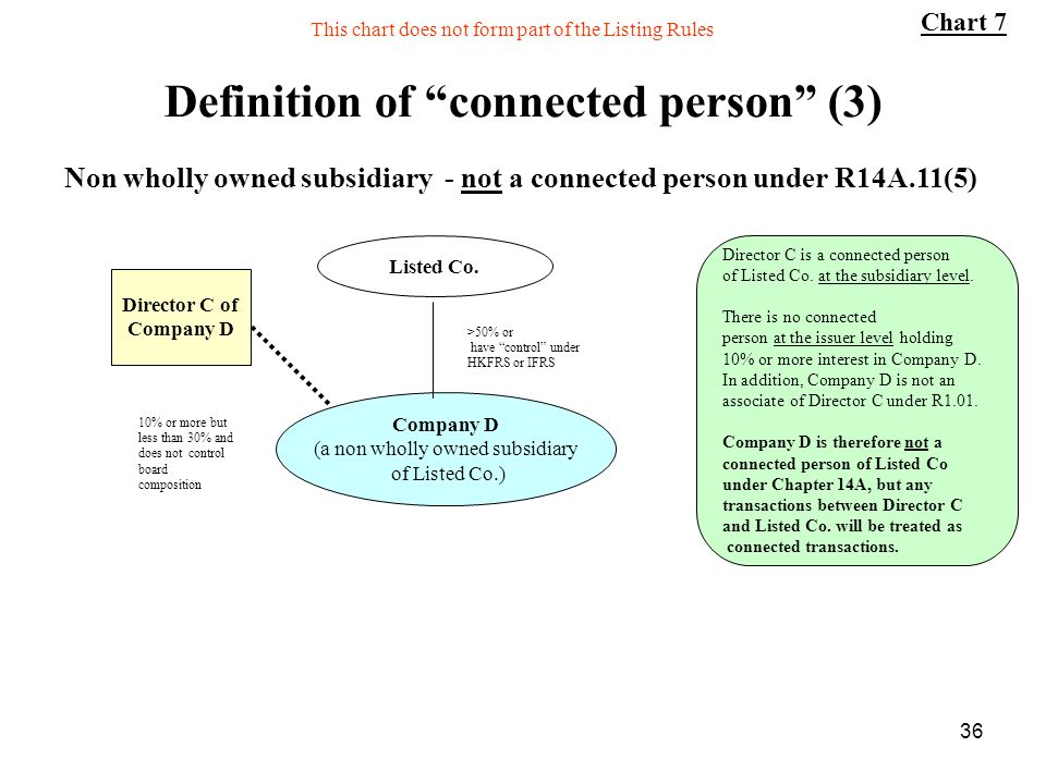 Definition of connected person (3)