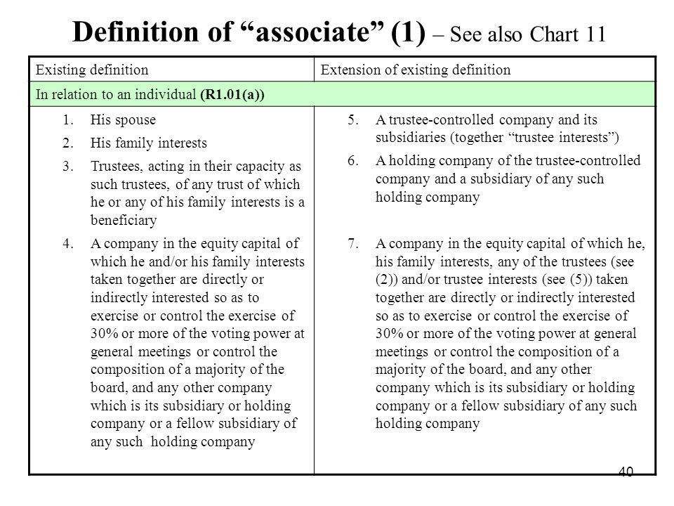 Definition of associate (1) – See also Chart 11