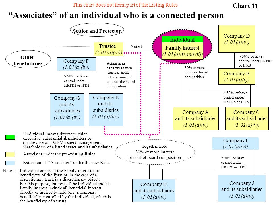 Associates of an individual who is a connected person