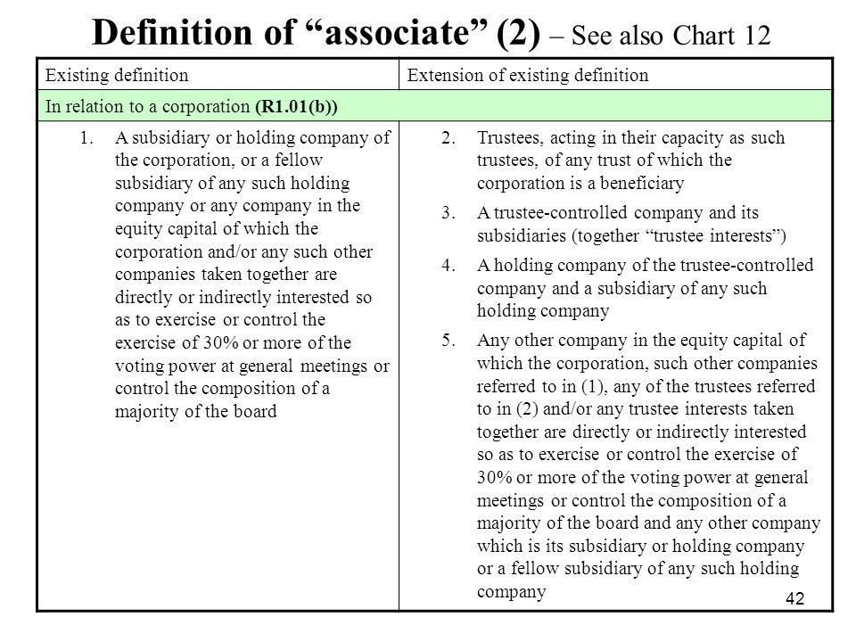 Definition of associate (2) – See also Chart 12