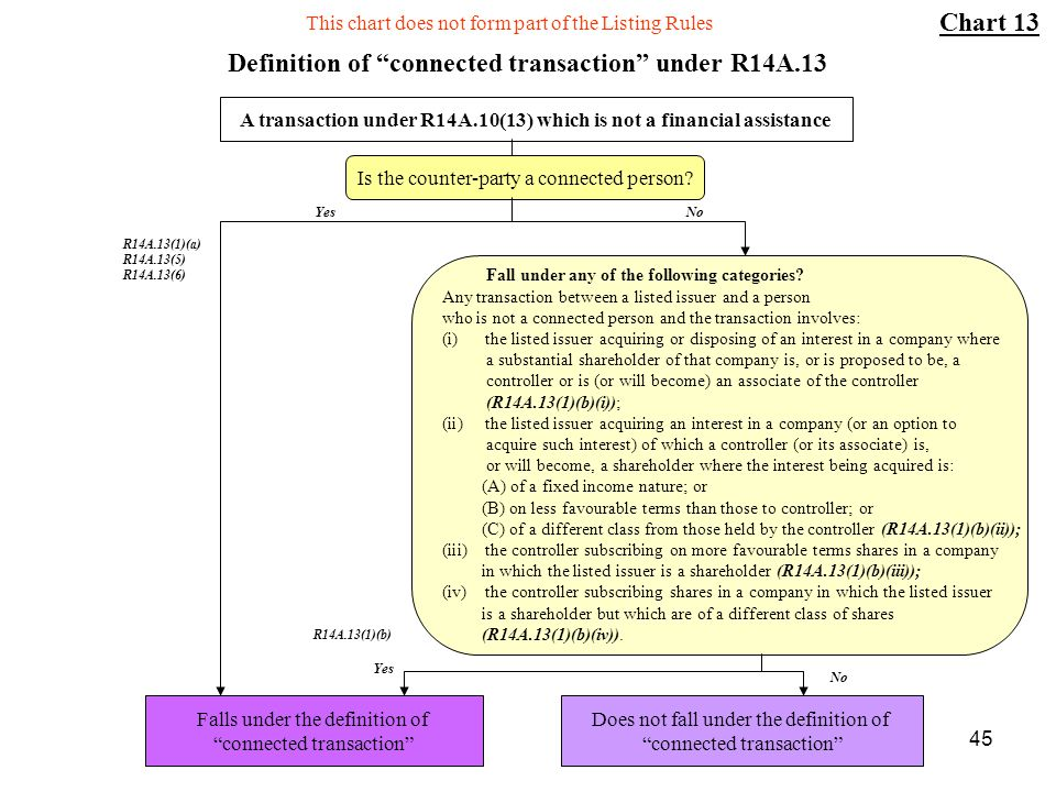 Definition of connected transaction under R14A.13