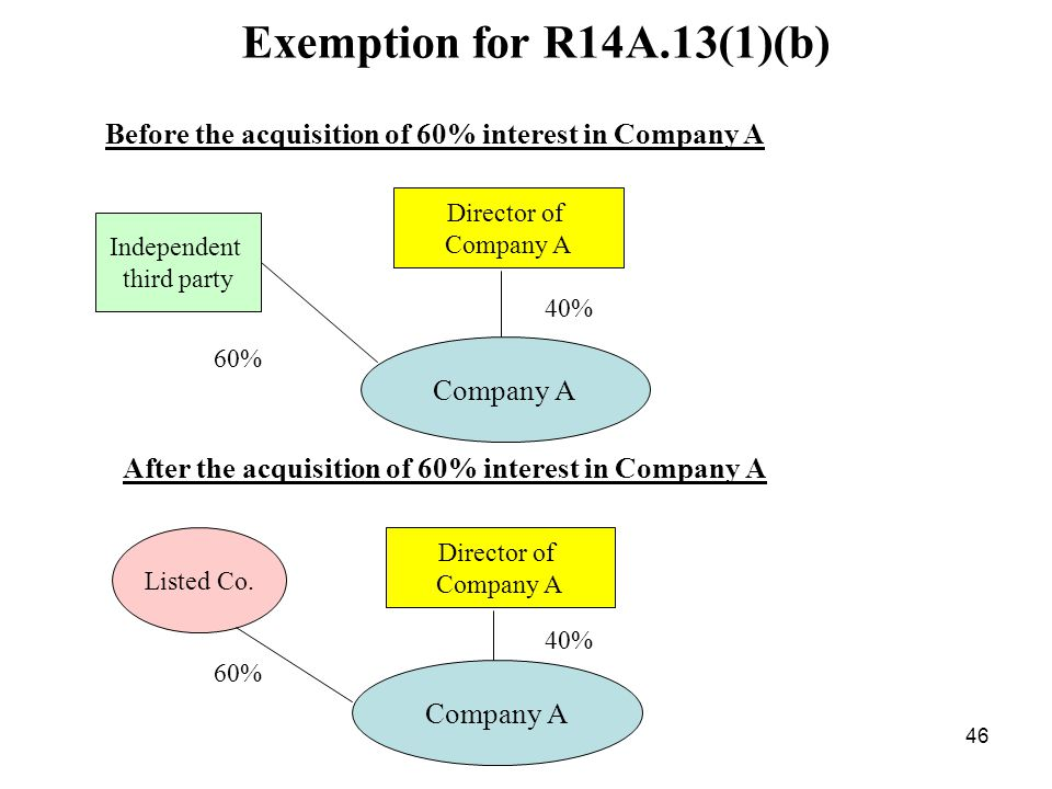 Exemption for R14A.13(1)(b) Before the acquisition of 60% interest in Company A. Director of. Company A.