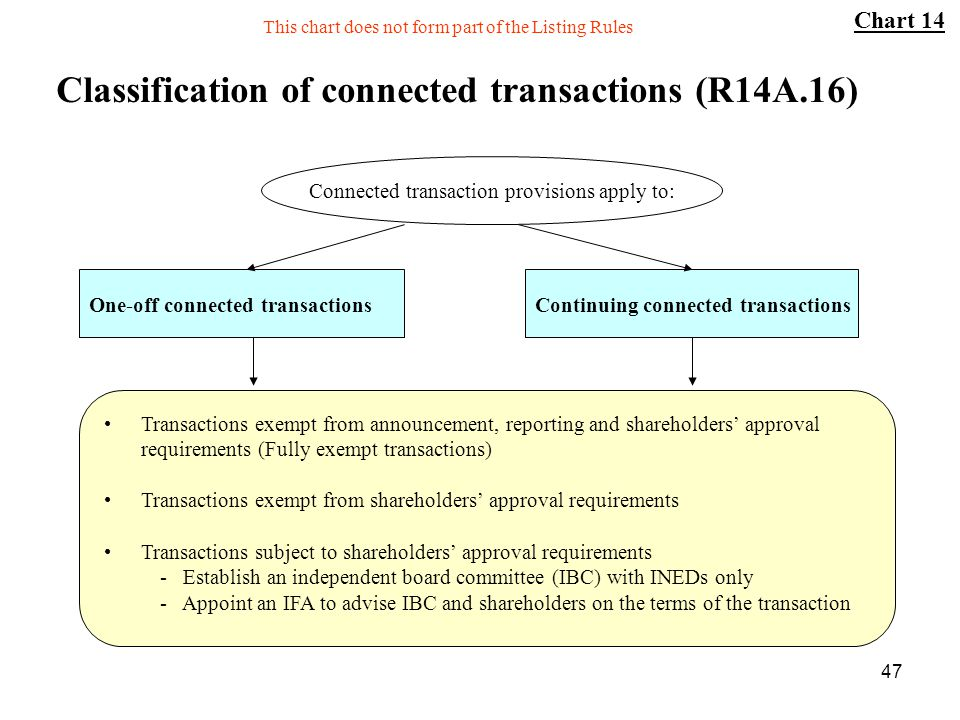 Classification of connected transactions (R14A.16)