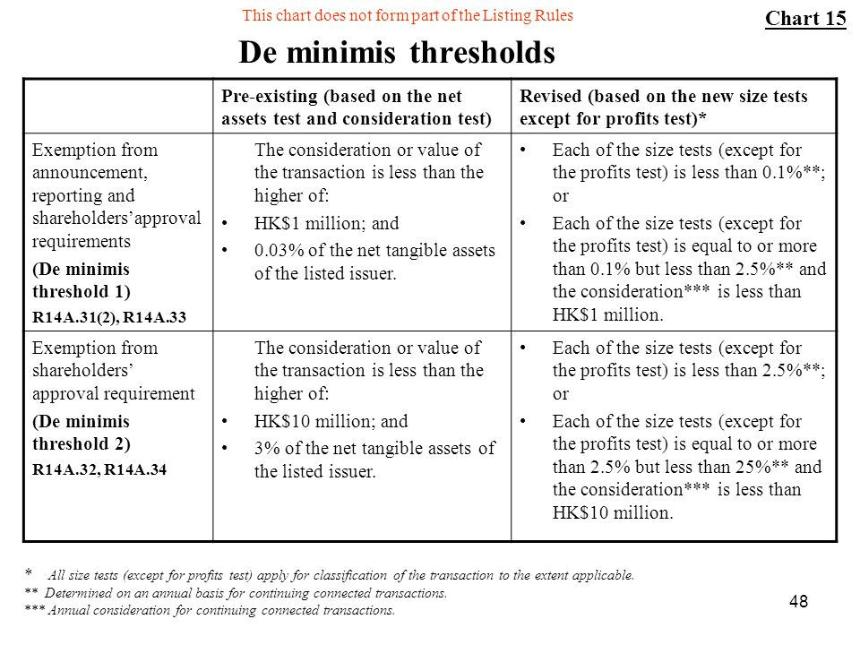 De minimis thresholds Chart 15
