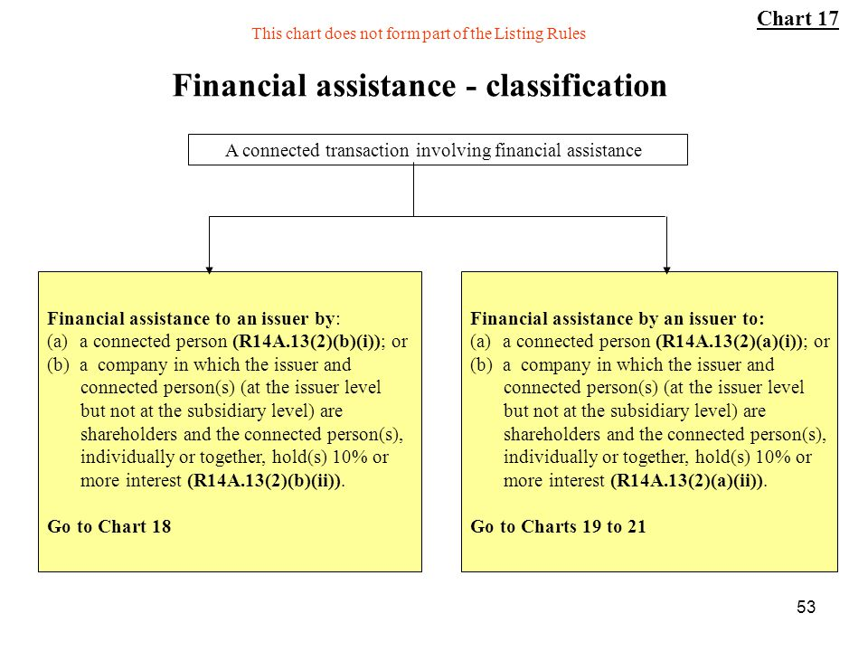 Financial assistance - classification