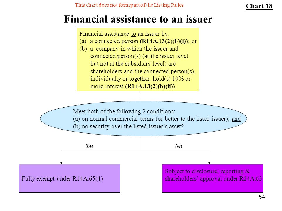 Financial assistance to an issuer