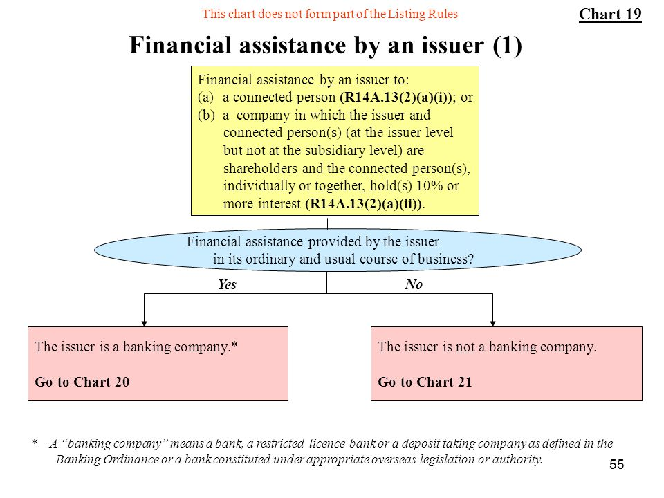 Financial assistance by an issuer (1)