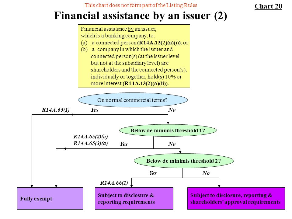 Financial assistance by an issuer (2)