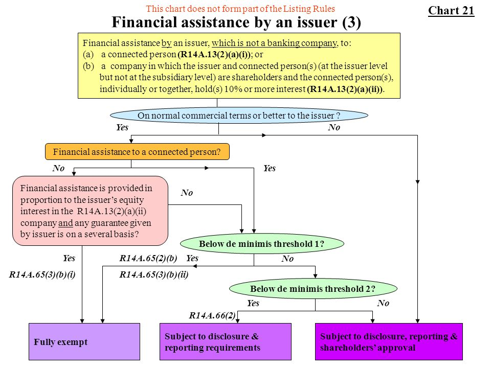 Financial assistance by an issuer (3)