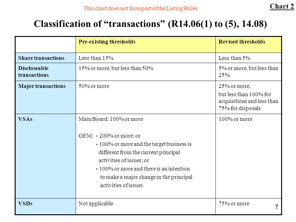 Classification of transactions (R14.06(1) to (5), 14.08)