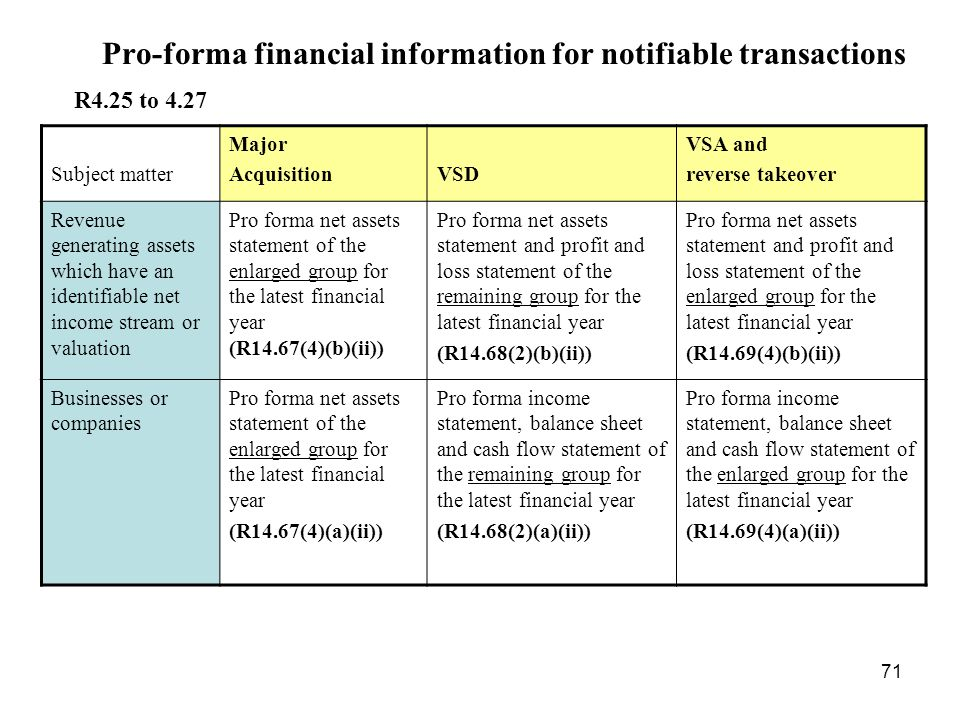 Pro-forma financial information for notifiable transactions
