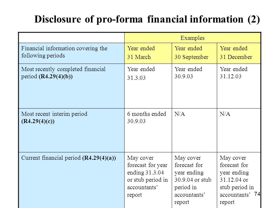 Disclosure of pro-forma financial information (2)