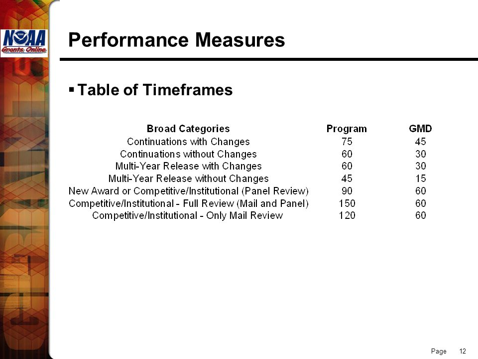 Performance Measures Table of Timeframes