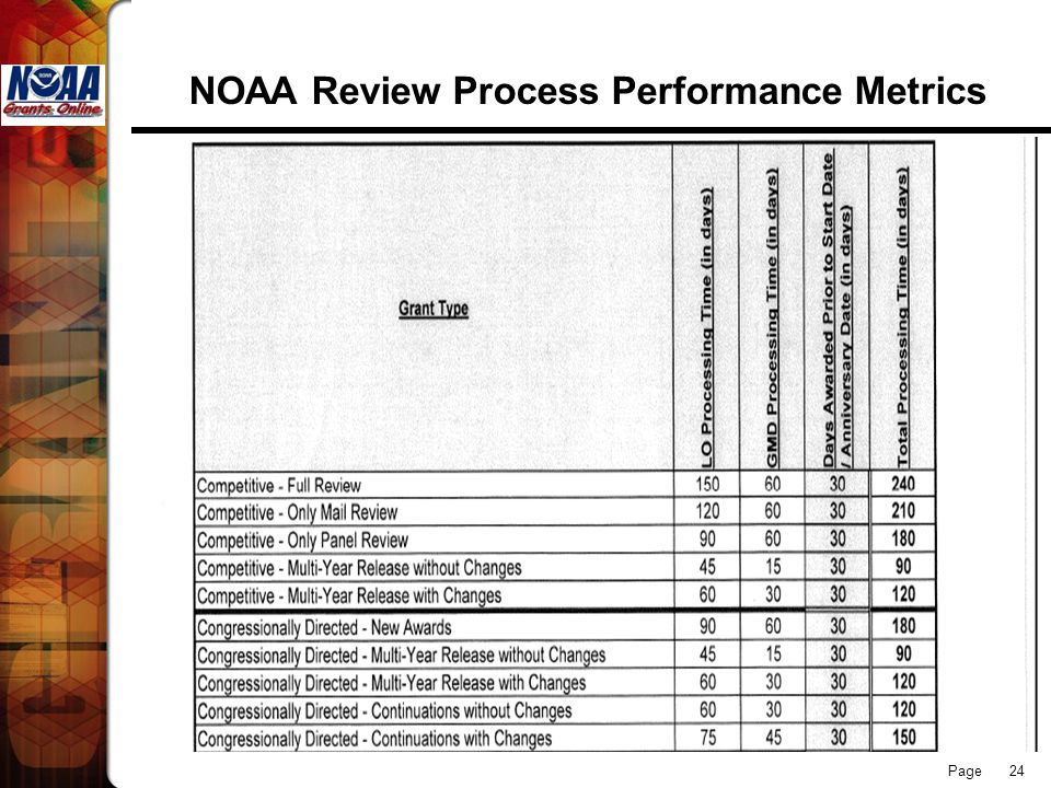 NOAA Review Process Performance Metrics