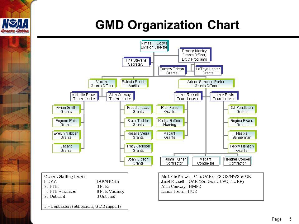 GMD Organization Chart
