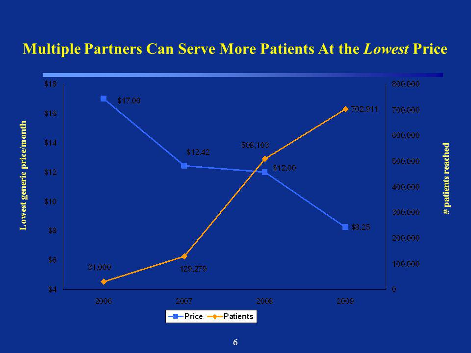 Multiple Partners Can Serve More Patients At the Lowest Price