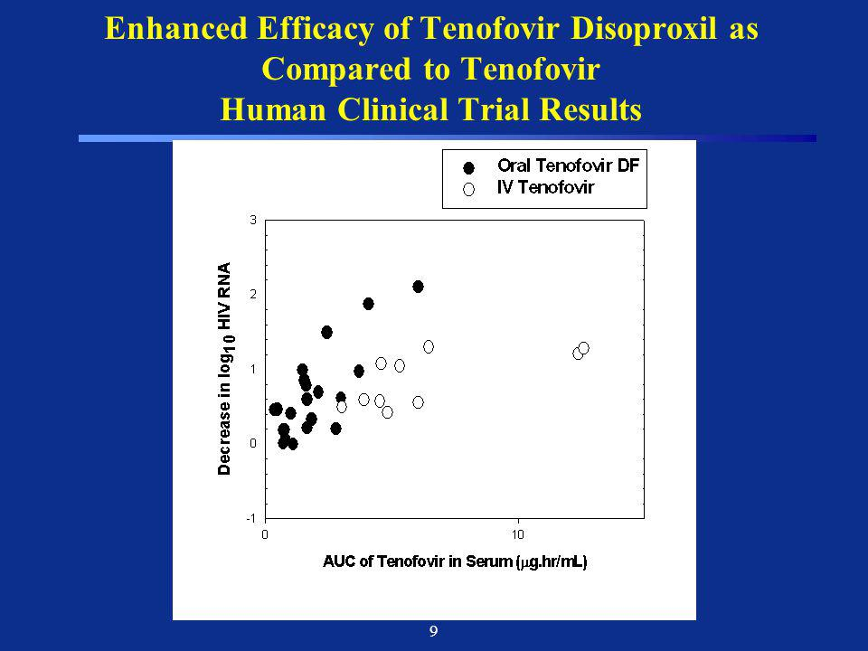 Enhanced Efficacy of Tenofovir Disoproxil as Compared to Tenofovir Human Clinical Trial Results