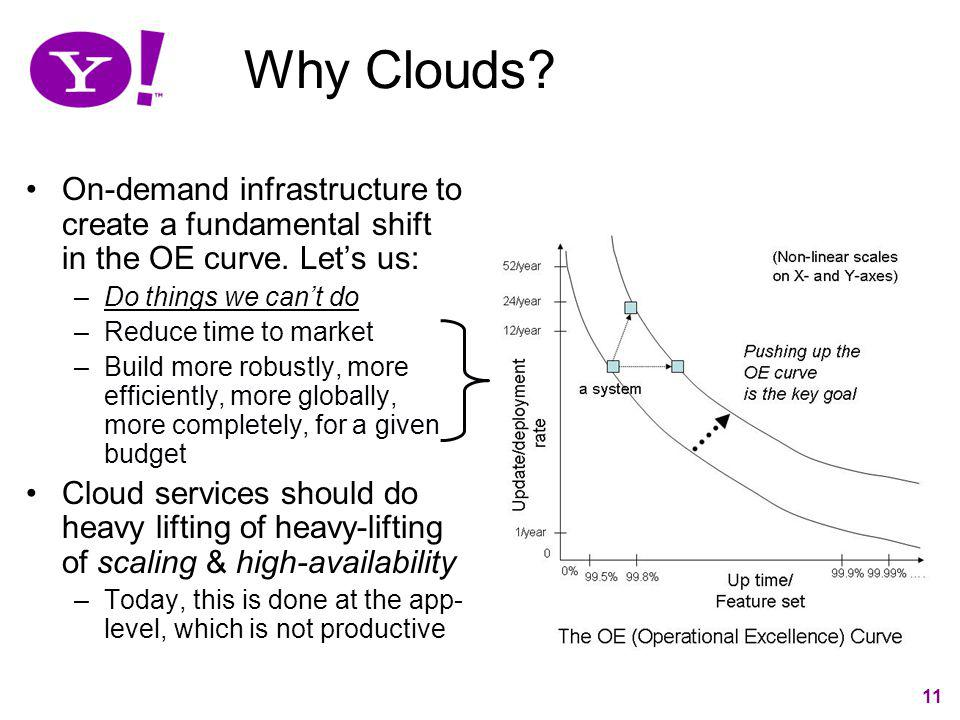 Why Clouds On-demand infrastructure to create a fundamental shift in the OE curve. Let's us: Do things we can't do.