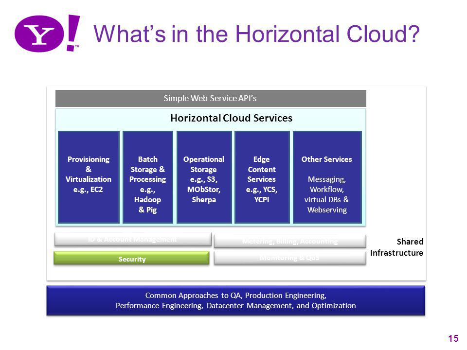 What's in the Horizontal Cloud