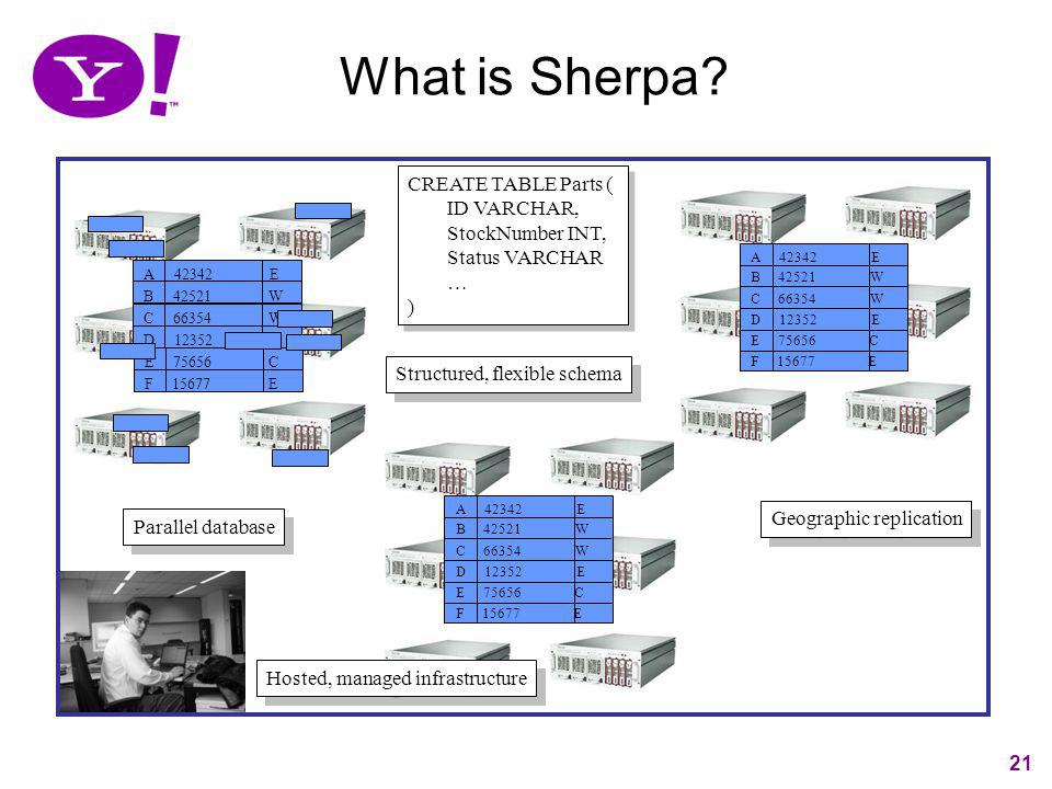 What is Sherpa CREATE TABLE Parts ( ID VARCHAR, StockNumber INT,