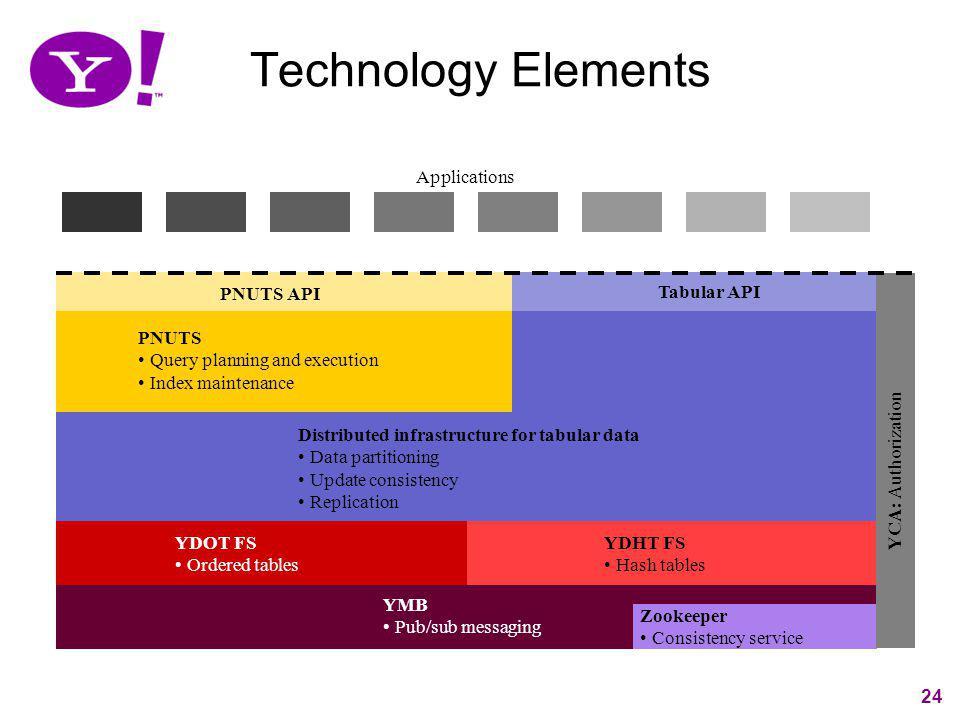 Technology Elements Applications PNUTS API Tabular API PNUTS