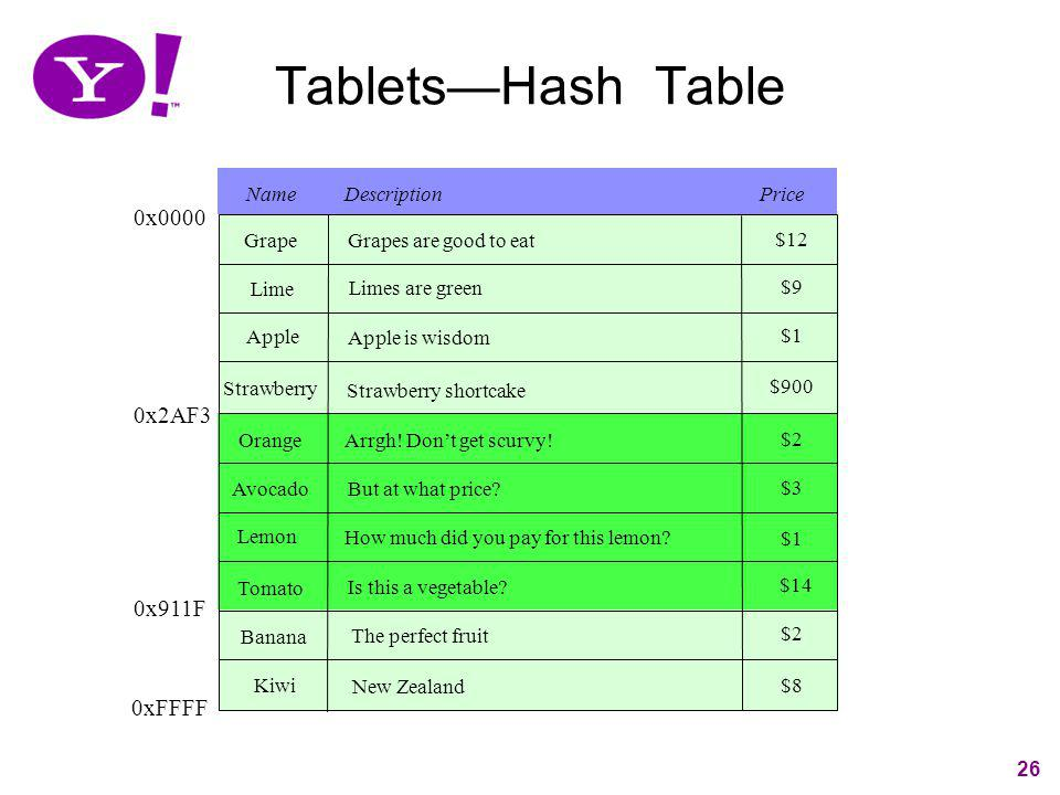 Tablets—Hash Table 0x0000 0x2AF3 0x911F 0xFFFF Name Description Price
