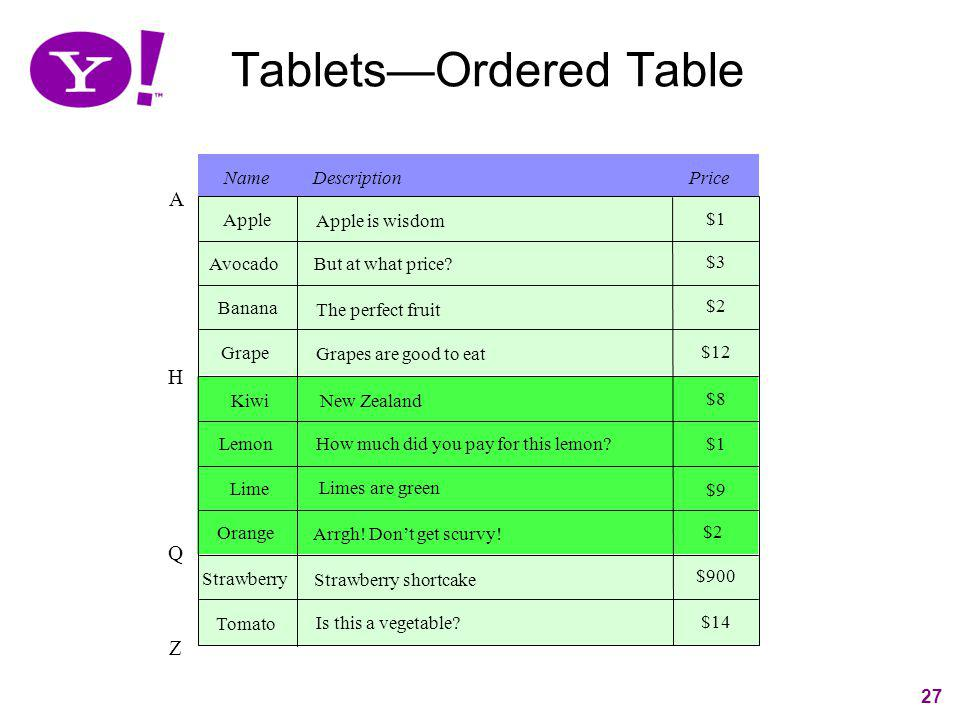 Tablets—Ordered Table