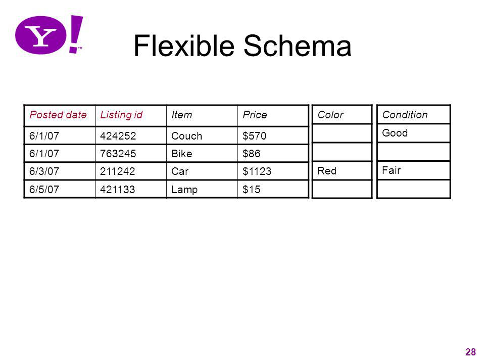 Flexible Schema Posted date Listing id Item Price 6/1/07 424252 Couch