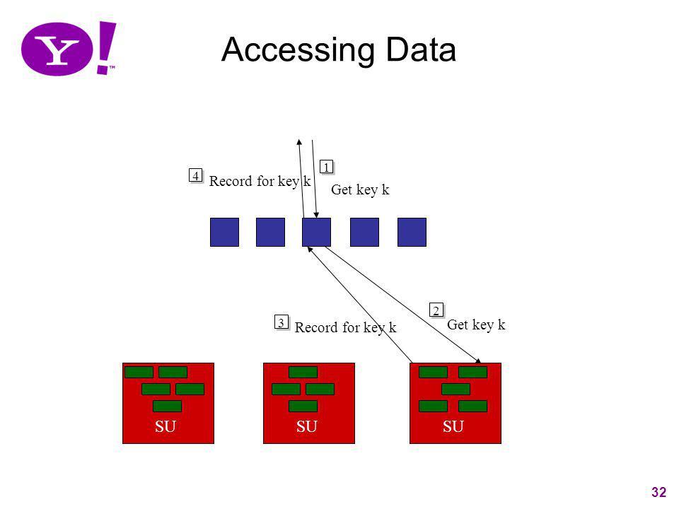 Accessing Data SU SU SU Get key k Get key k Record for key k 1 4 2 3