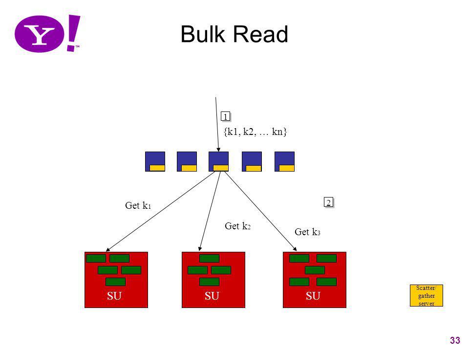 Bulk Read SU SU SU {k1, k2, … kn} Get k1 Get k2 Get k3 1 2 33 Scatter/